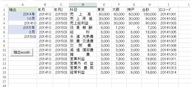 5、2014.5 から 2015.3 を集計