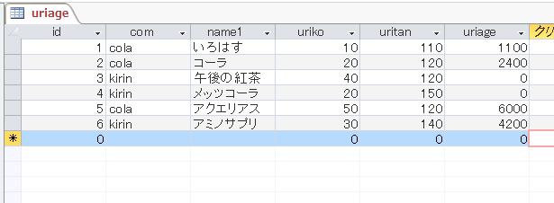 データベースの表示